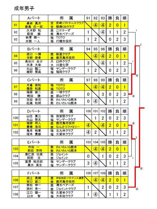 九州選手権成年